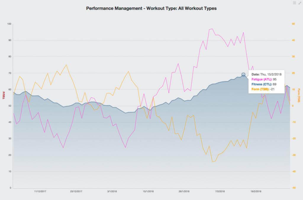 Das Performance Management Diagramm in TrainingPeaks