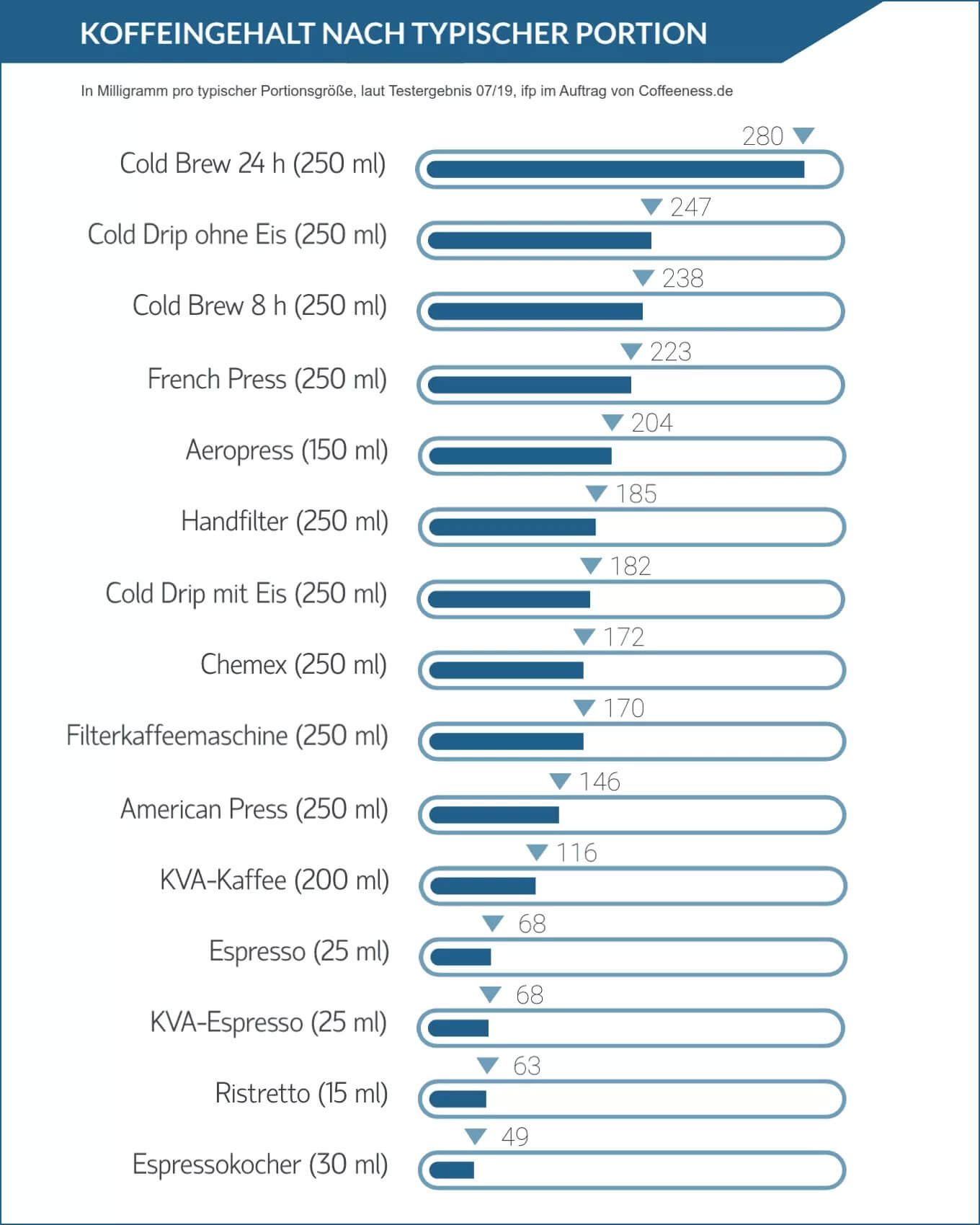 Infografik: Wie viel Koffeein ist im Kaffee nach üblicher Portionsgröße