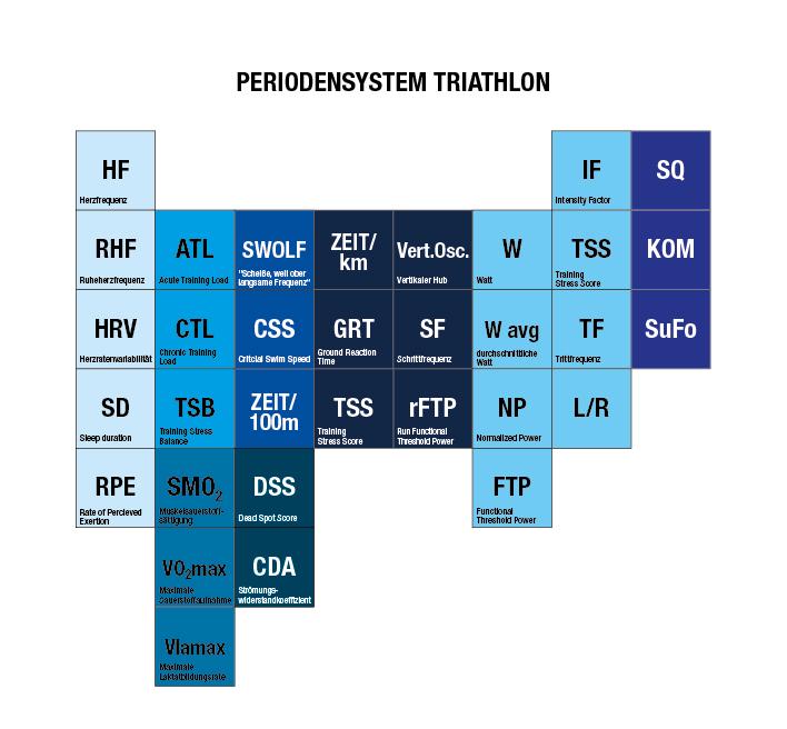 Periodensystem Triathlon-01 2